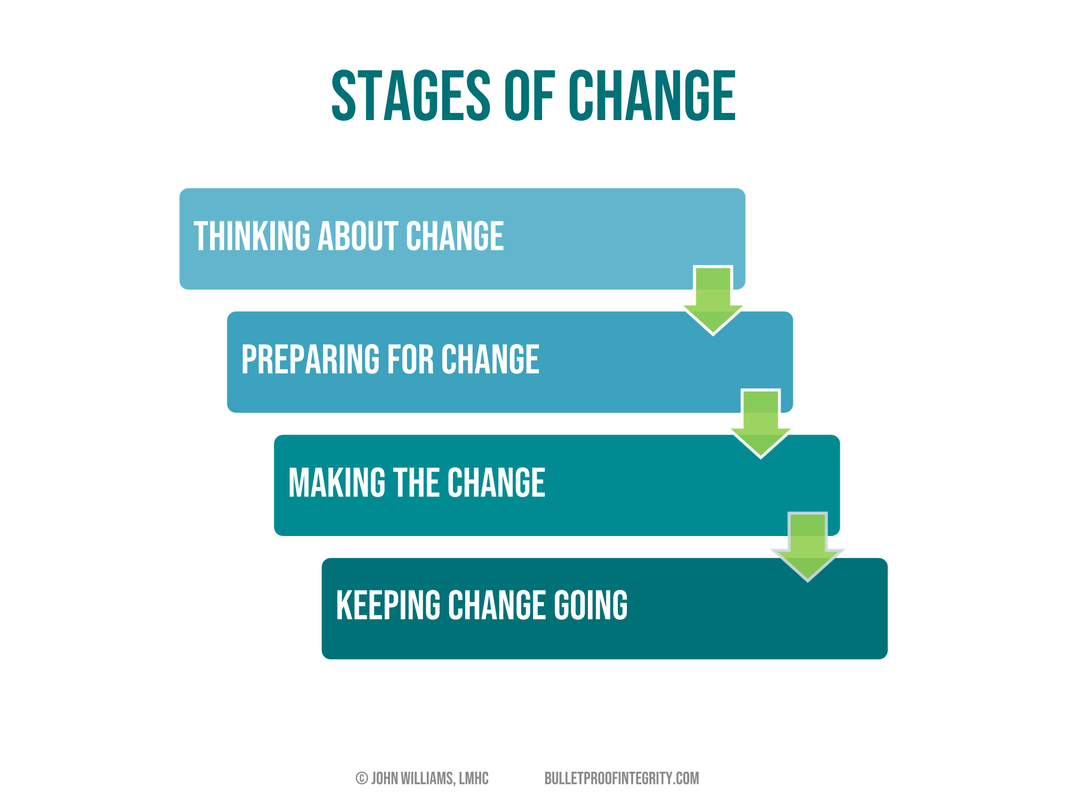 Stages you go through as you change your sexual habits